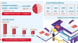 中国专利申请数量继续在全球领先